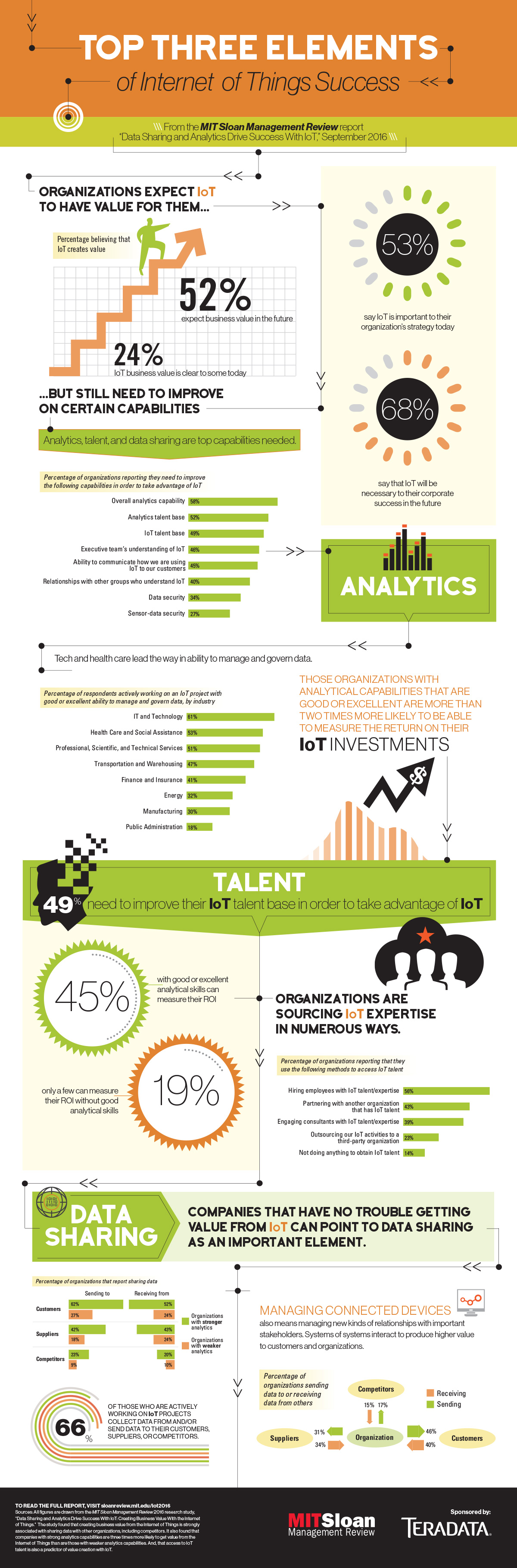 2016 Internet of Things Report Infographic